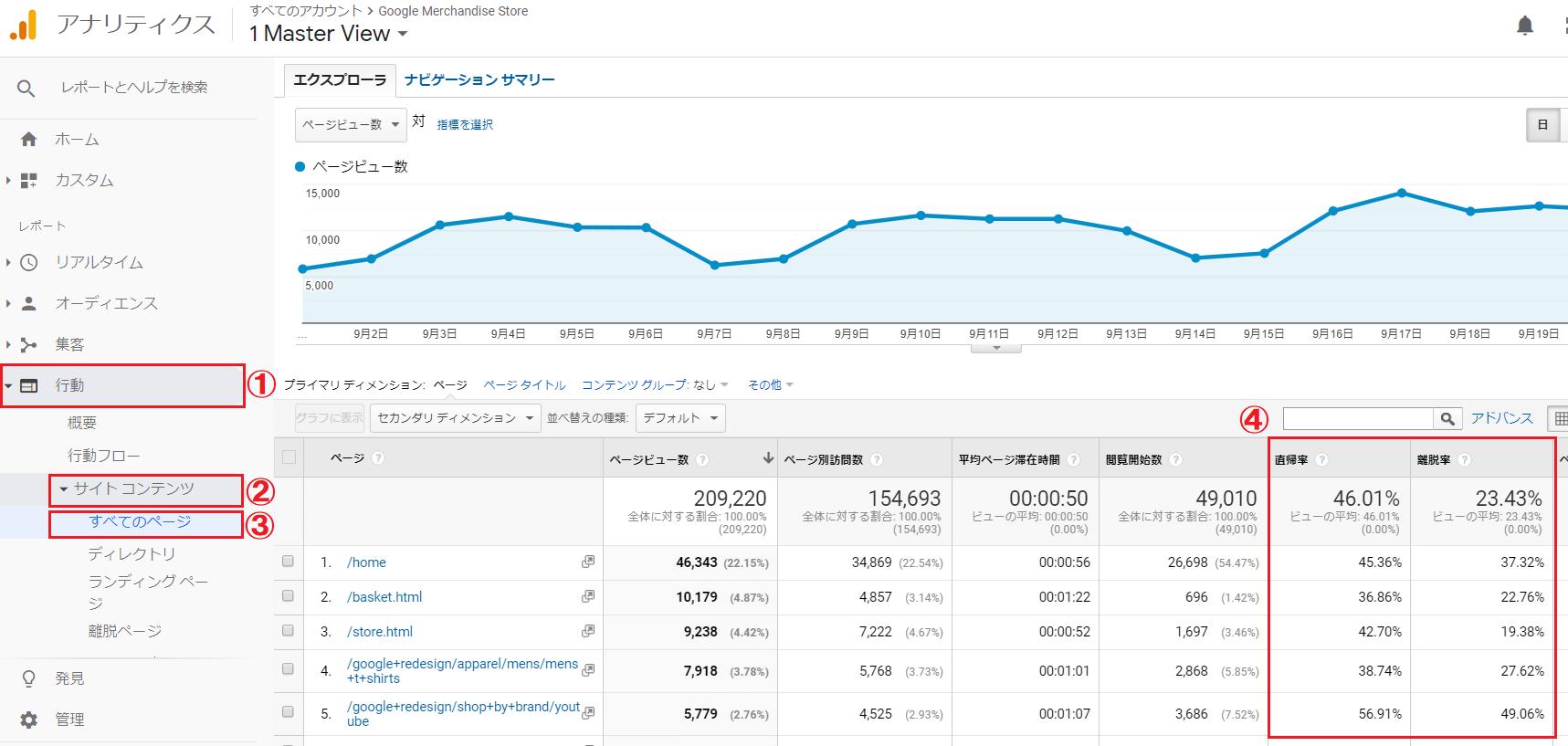 サイトでそれぞれの数値を確認する⽅法